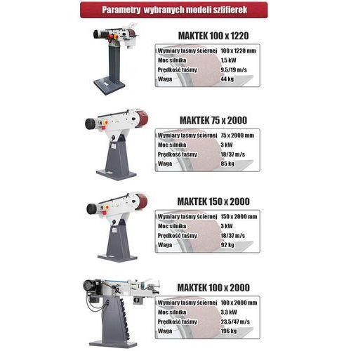 Szlifierki i polerki, MAKTEK S150 promocja (--16%)
