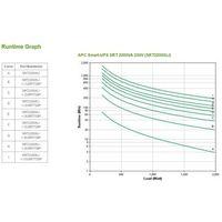 Zasilacze UPS, APC SRT2200XLI Smart-UPS SRT 2200VA/1980W 230V